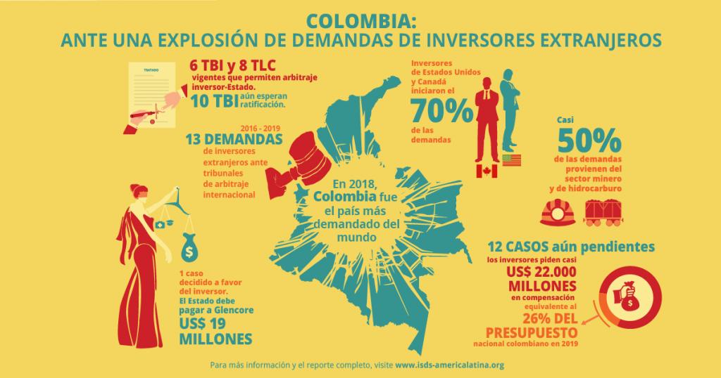 TW_ISDS COLOMBIA ferero 2020
